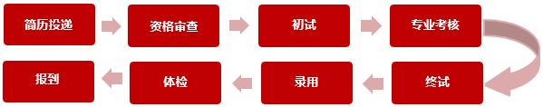 湖南三一工业职业技术学院招聘程序